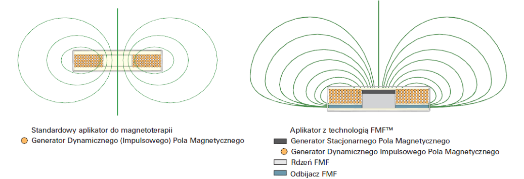 Technologia skoncentrowanego pola magnetycznego FMF – Focused Magnetic Field